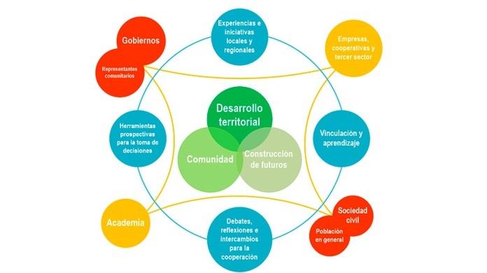 Primer Intercambio Virtual: Comunidad y Futuros para el Desarrollo Territorial: Experiencias y Herramientas para la Toma de Decisiones