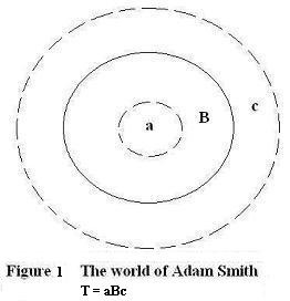 Adam Smith's World Vrs Socially Friendly Capitalism: Who Would Have Won This Cold War? What Type of World Would Have Come Out of This Clash?