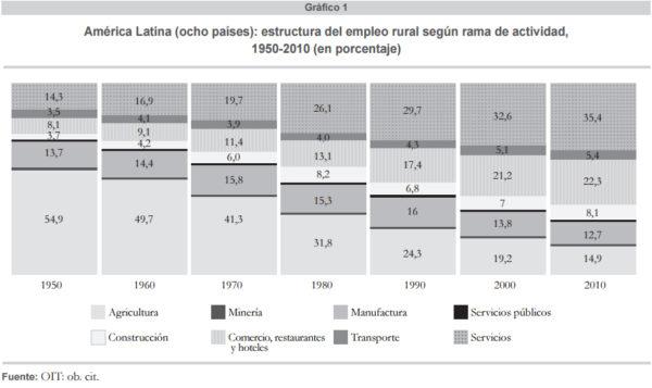 Empleo rural en América Latina: Avances y Desafíos