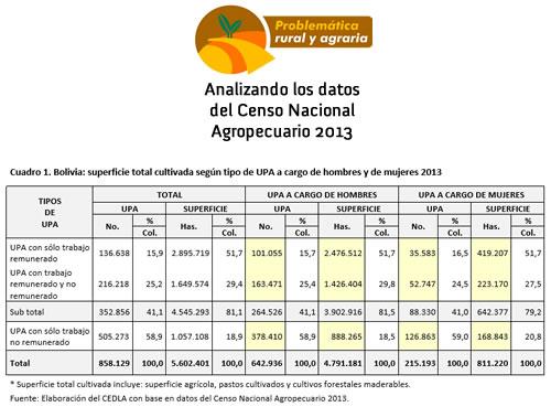 Explotaciones agropecuarias capitalistas a cargo de hombres y de mujeres y concentración de la superficie cultivada