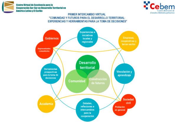 """Primer Intercambio Virtual: """"Comunidad y Futuros para el Desarrollo Territorial: Experiencias y Herramientas para la Toma de Decisiones""""."""