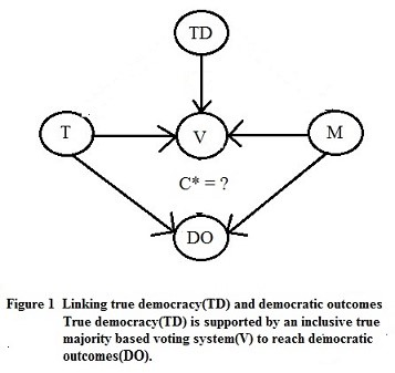 True Democracy and Complacency: Linking Voting Outcome Expectations to Complacency Variability Using Qualitative Comparative Means