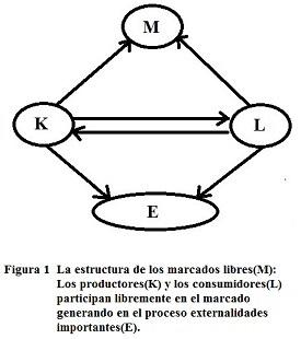 Pensamientos de sostenibilidad 101: ¿Qué tenía de malo la estructura del modelo de mercado tradicional de Adam Smith? ¿Cuáles son las principales implicaciones de esto?